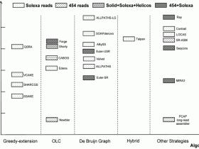 基因组拼接常用软件算法介绍