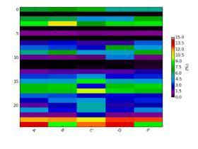 用python的matplotlib包绘制热度图