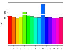 R中坐标轴截断的不同实现方式